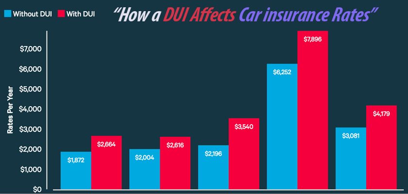 How Long Does a DUI Affect Your Auto Insurance Rates?